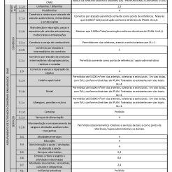 QRU zona 3.a e 3.b - Testada da parcela acima de 13m